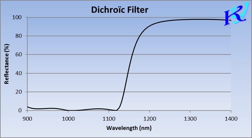 Filter 1